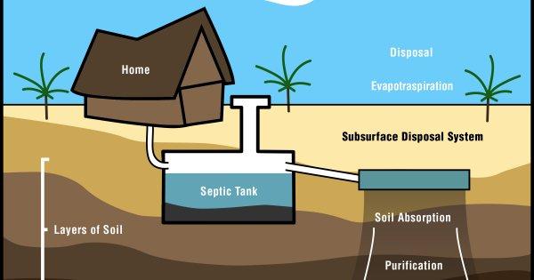 Jasa Pembuatan Septic Tank Semarang, Jawa Tengah Murah